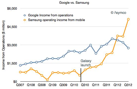 Samsung vs. google
