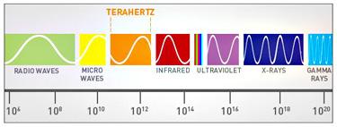 TERAHERTZ Rays