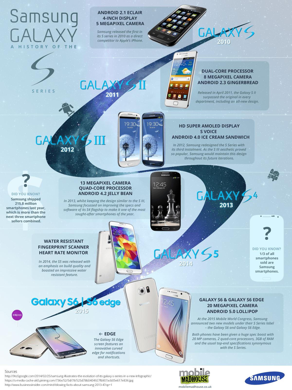 Galaxy S line