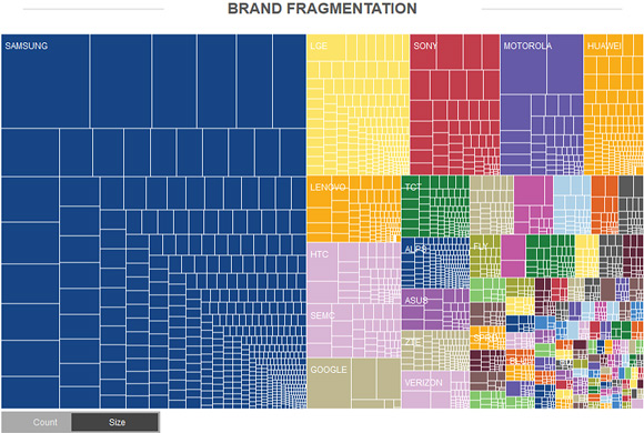 Android brand fragmentation 2014
