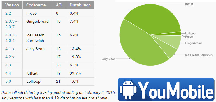 android feb
