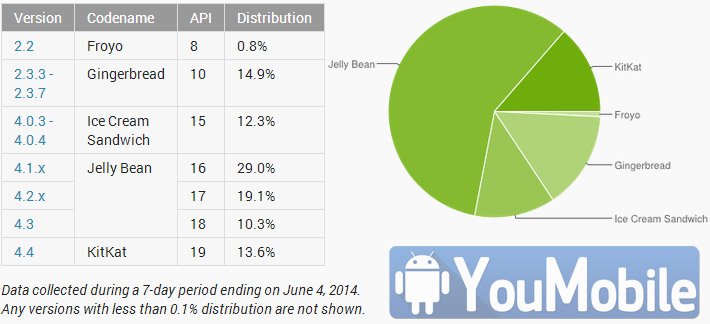 Android May,2014