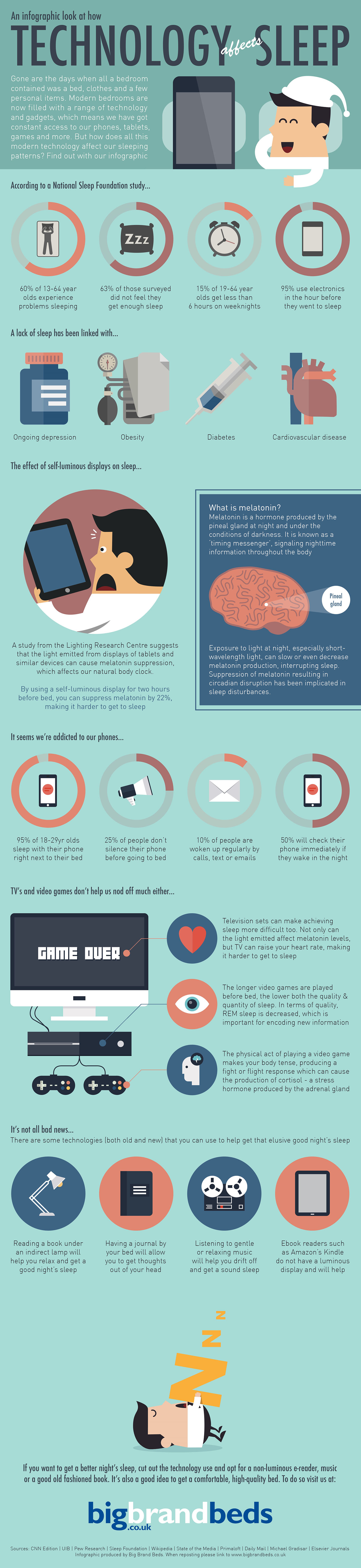 [Infographic] How Smartphones and Technology Affects your Sleep