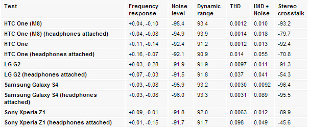 htc One M8 audio scores