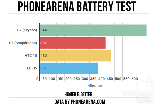 PhoneArena-battery-test2.png
