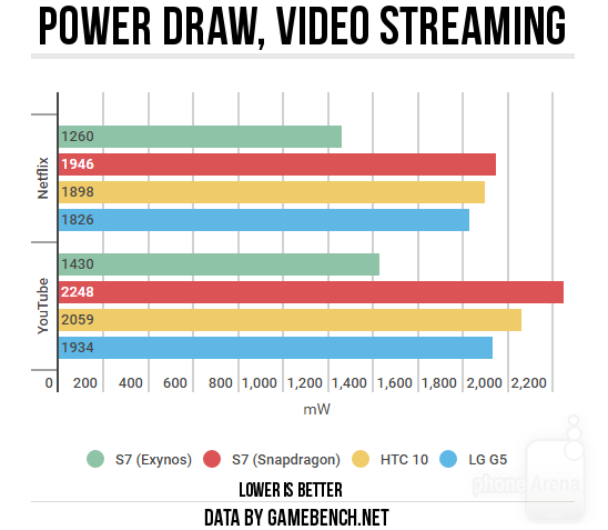Power-draw-video-streaming2.png