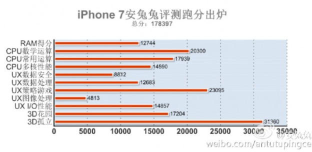 iphone-7-antutu-benchmark-score.png