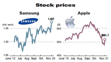 Stock Share Prices