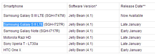 s2 jelly beanupdate schedule