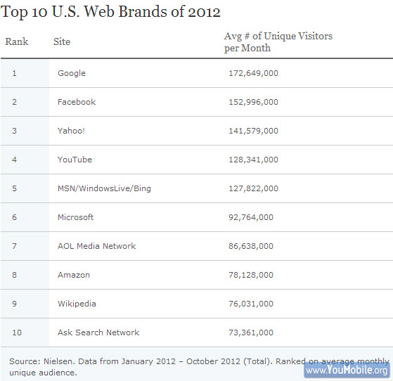 Top web brands 2012